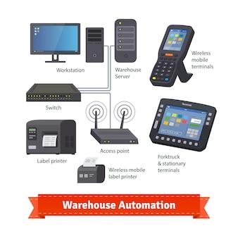 Sistema di rete, apparecchiature stazionarie e wireless