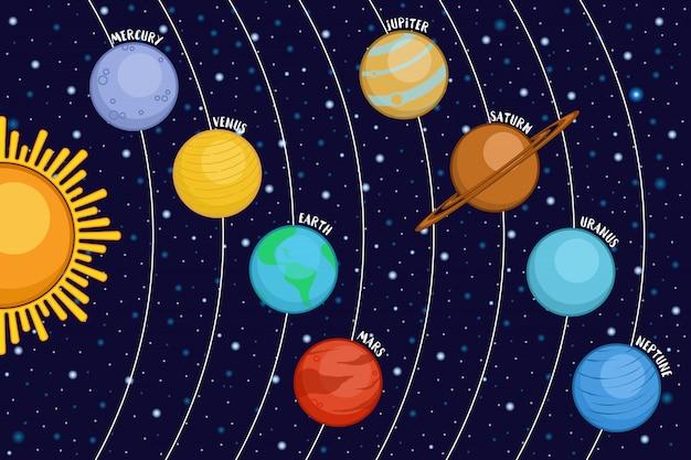 Sistema solare che mostra i pianeti attorno al sole nello spazio, in stile cartone animato