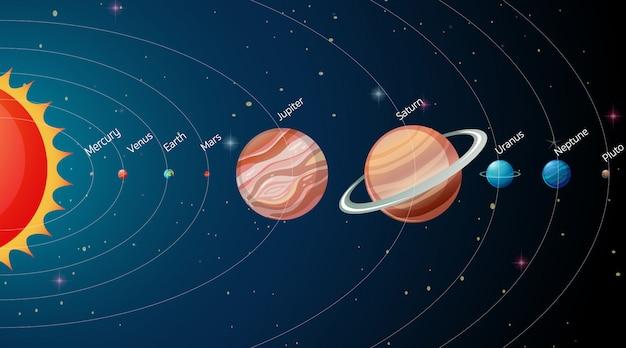Sistema solare nella galassia