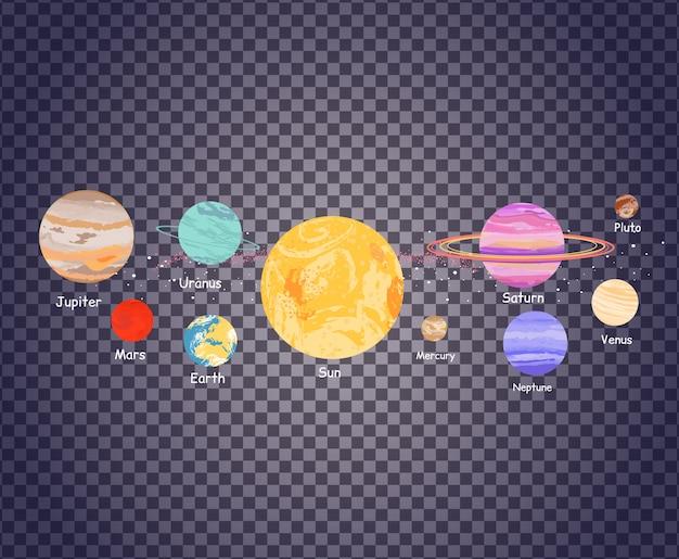 Sistema solare sulla trasparenza