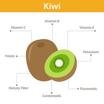 Sostanza nutriente del kiwi di fatti e benefici per la salute