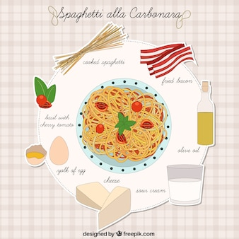 Spaghetti alla carbonara ricetta