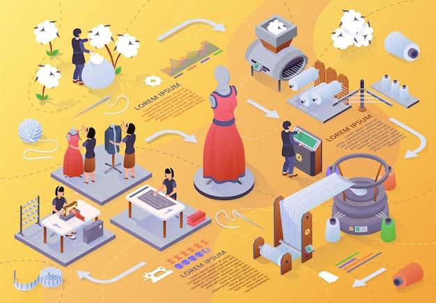 Stage di banner isometrico di produzione di abbigliamento
