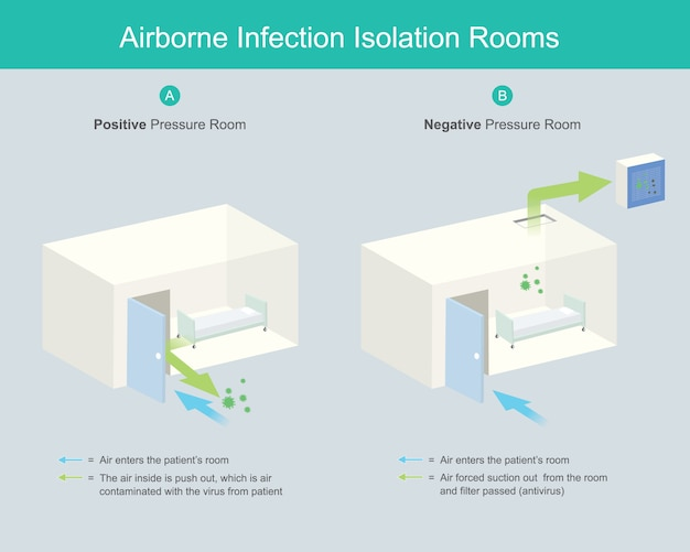Stanze di isolamento per infezione nell'aria. le sale di isolamento per infezione nell'aria (aiir) sono sale di controllo sotto pressione negativa per impedire all'aria di entrare nel corridoio di contaminazione da infezione da virus.