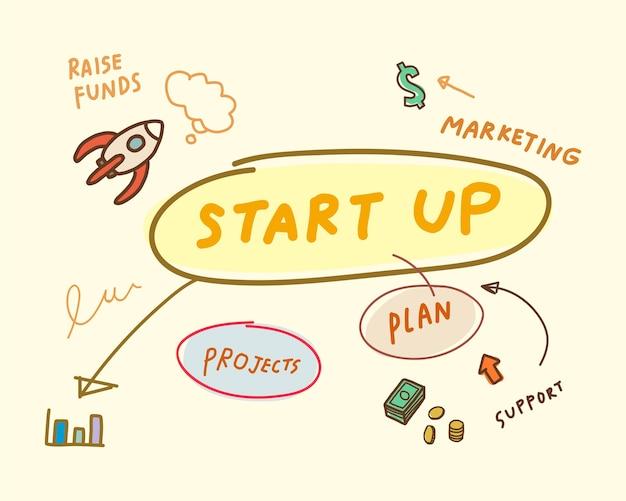 Startup dell'illustrazione della mappa di mente di affari