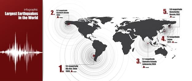 Statistiche infografiche il più grande terremoto del mondo