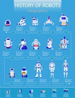 Storia dei robot dagli animali domestici elettronici all'illustrazione di infographics dei droidi