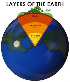 Strati della terra
