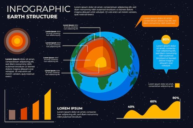 Struttura della terra infografica con illustrazioni colorate