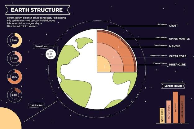 Struttura della terra infografica con illustrazioni