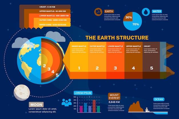 Struttura della terra infografica con percentuale