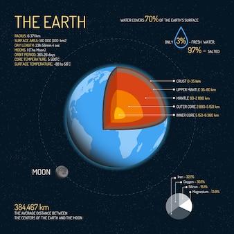 Struttura dettagliata della terra con l'illustrazione di strati. concetto di scienza dello spazio cosmico. elementi ed icone infographic della terra. poster di educazione per la scuola.