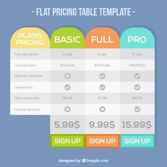 Tabella dei piani di modello di prezzi