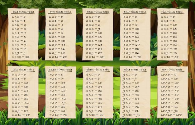 Tabelle dei tempi sullo sfondo della foresta