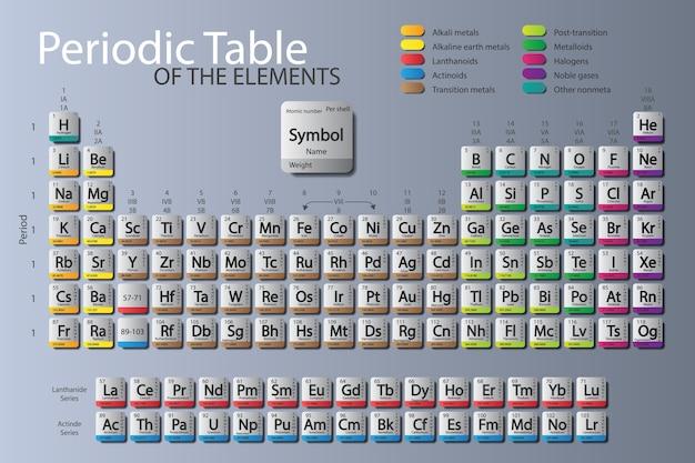 Tavola periodica degli elementi. aggiornato nihonium, moscovium, tennessine