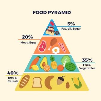 Tema del modello piramide alimentare