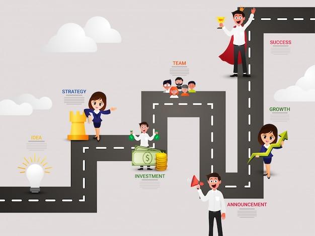 Timeline infographics layout con sette (7) passi come, idea, progettazione, strategia, marketing, finanza e successo.