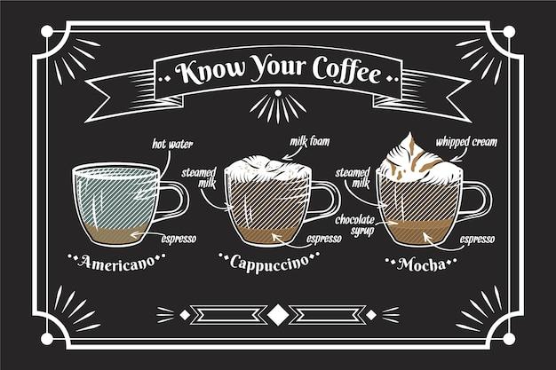 Tipi di caffè vintage