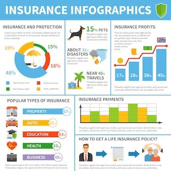 Tipi di servizi di assicurazione poster piatto infografica