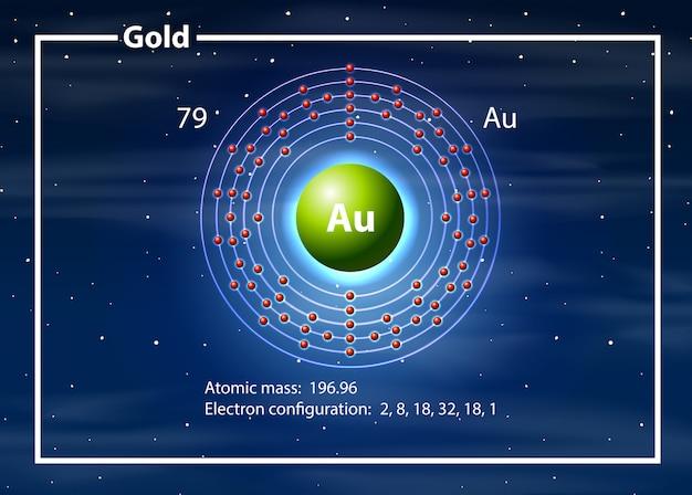 Un diagramma di elementi in oro