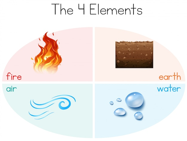 Un insieme di 4 elementi