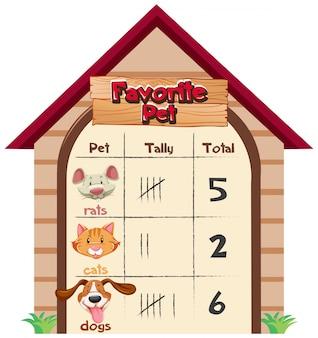 Una tabella di animali domestici preferiti