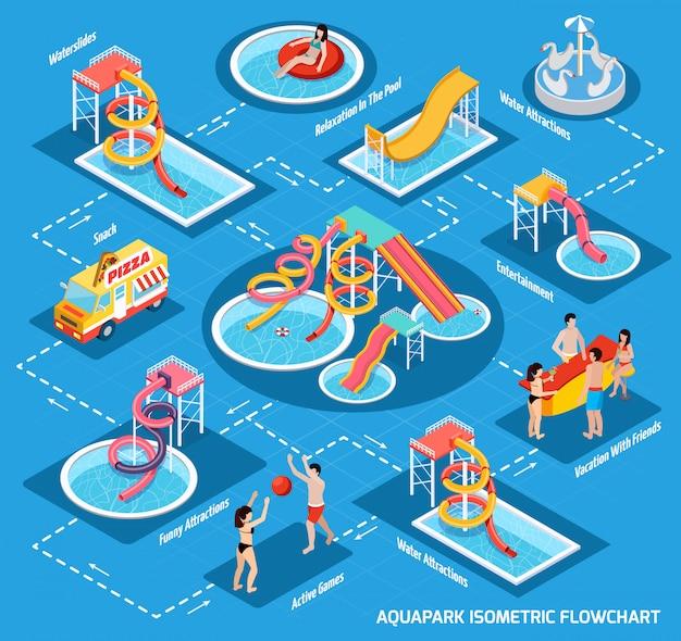 Water park aquapark diagramma di flusso isometrico