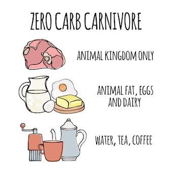 Zero carb carnivore cibo salutare