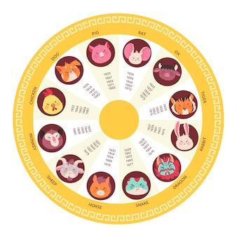 Zodiaco cinese creativo con segni zodiacali