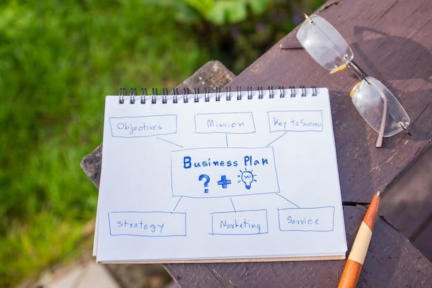 Businessplan en doel. schrijven op het witboek voor succesvol.