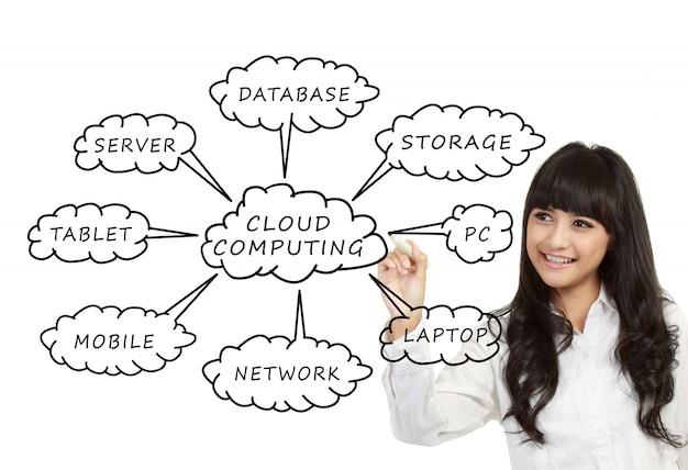 Cloud computing-schema op het whiteboard