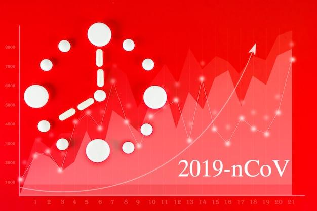Coronavirus 2019-ncov nieuw coronavirusconcept dat verantwoordelijk is voor de uitbraak van aziatische griep, gevaarlijke pandemie. grafiek die het aantal covid-19-gevallen over de hele wereld symboliseert. klok gemaakt van witte tabletten op rood.