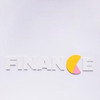 Financiënwoord met c vervangen door cirkeldiagram