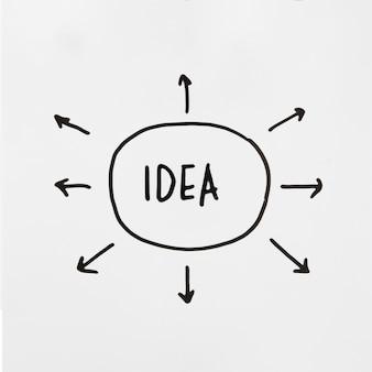 Hoge hoekmening van ideetekst binnen hand getrokken ovale vorm met diverse pijlsymbolen