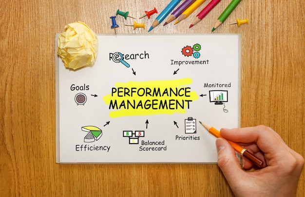 Notitieboekje met toolls en notities over performance management, concept