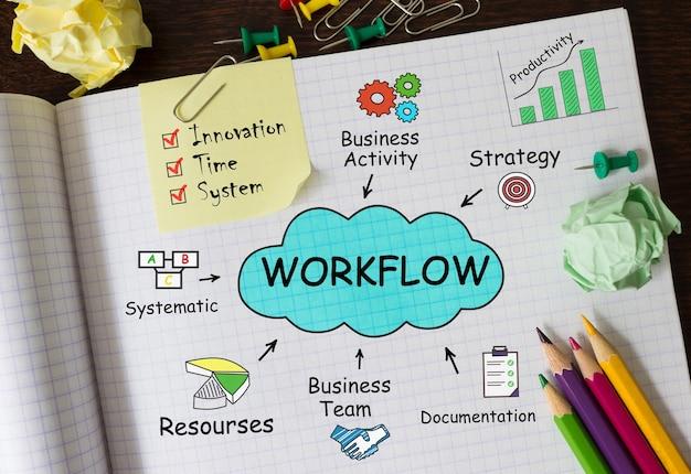 Notitieboekje met toolls en notities over workflow, concept