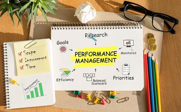 Notitieboekje met tools en notities over prestatiebeheer