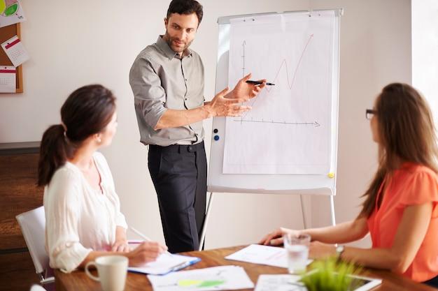 Planning van de volgende stap in het bedrijfsleven