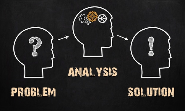 Probleem, analyse en oplossing - bedrijfsconcept op bord.