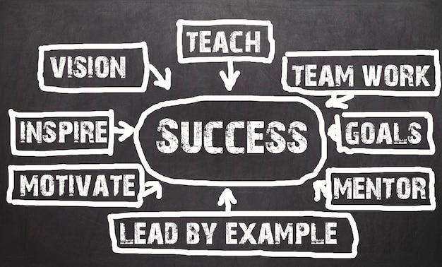 Succes stroomschema concept gemaakt met wit krijt op blackboard