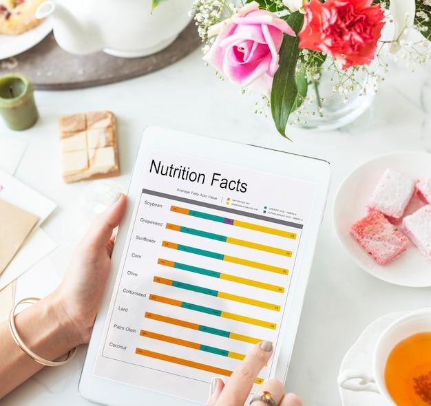 Voedingsfeiten vergelijking voedsel dieet