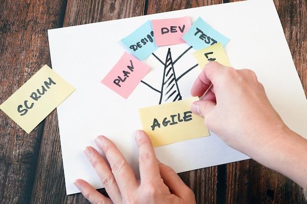 Vrouw handen zetten stickers op scrum agile software bord