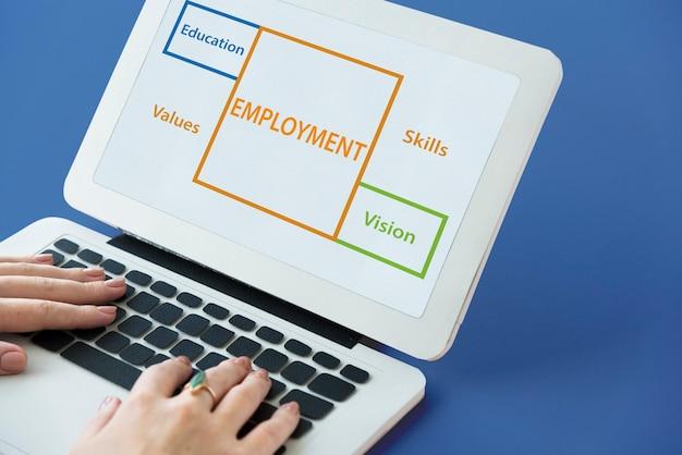 Werkgelegenheid beroepen carrière vermogen potentieel woord