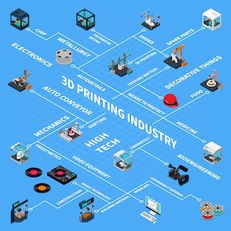 3d-industrie isometrisch stroomdiagram