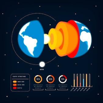 Aarde structuur infographic concept