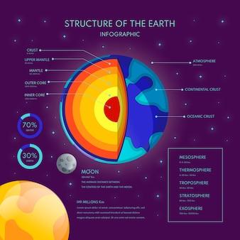 Aarde structuur infographic met feiten