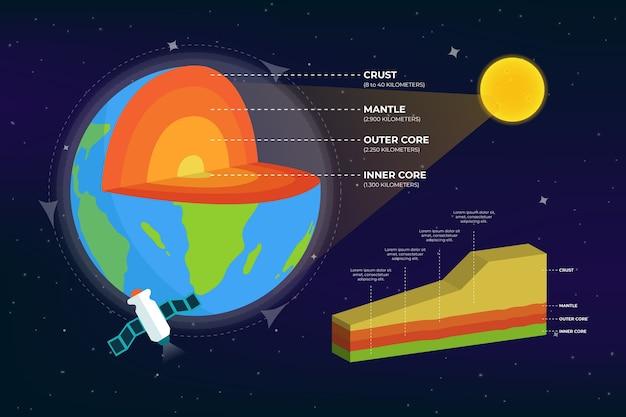 Aarde structuur infographic
