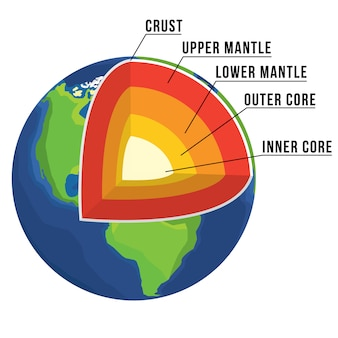 Aardestructuur in vector. korst, bovenste mantel, onderste mantel, buitenste kern en binnenste kern. aarde opengewerkt. gelaagde aarde. voorraad vector