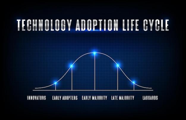 Abstracte blauwe futuristische achtergrond van het levenscyclusmodel van de technologieadoptie