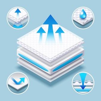 Ademende matras gelaagde absorberende materiaalillustratie.